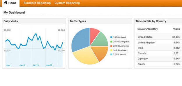 wp_google_analytics